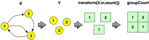 Graph Degree Distributions Using R Over Hadoop - DZone Big Data