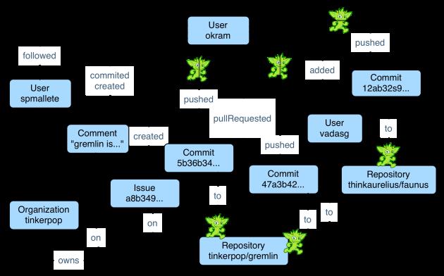 Big Graph Data on the Hortonworks Big Data Platform - DZone