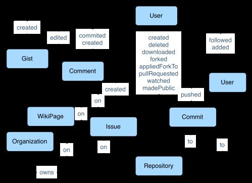 GitHub Schema