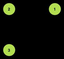 Follows Graph