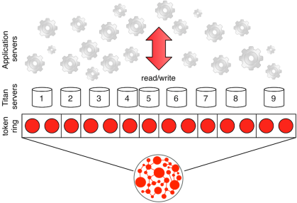 Token Ring Partition