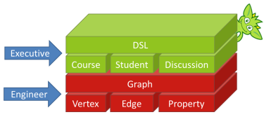 Domain Over Graph