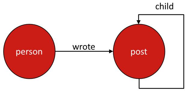 Person Wrote Post Model