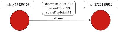 DocGraph Schema