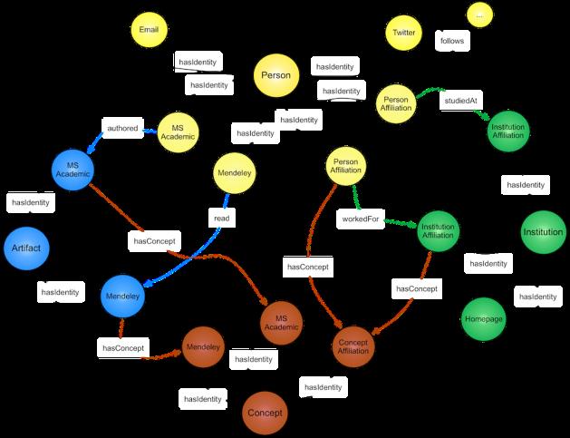 EgoSystem Schema