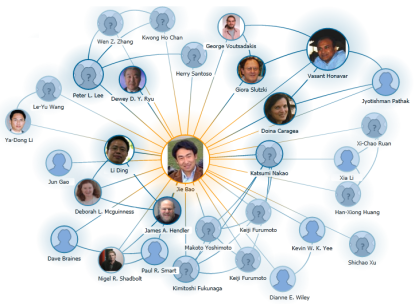 Jie Bao CoAuthorship Graph