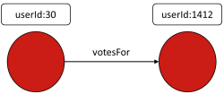 Wikipedia Vote Network Schema
