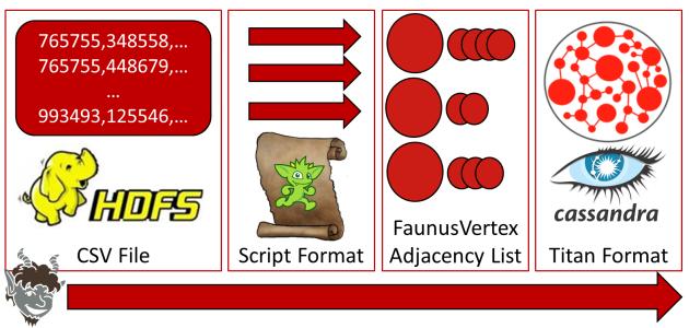 Faunus ScriptFormat